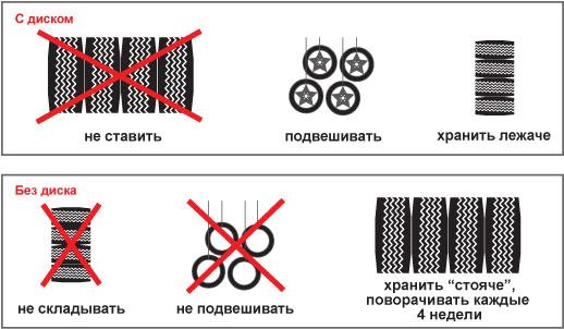 хранение шин, уход за шинами